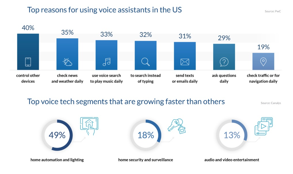 Voice Search Statistics For B2b