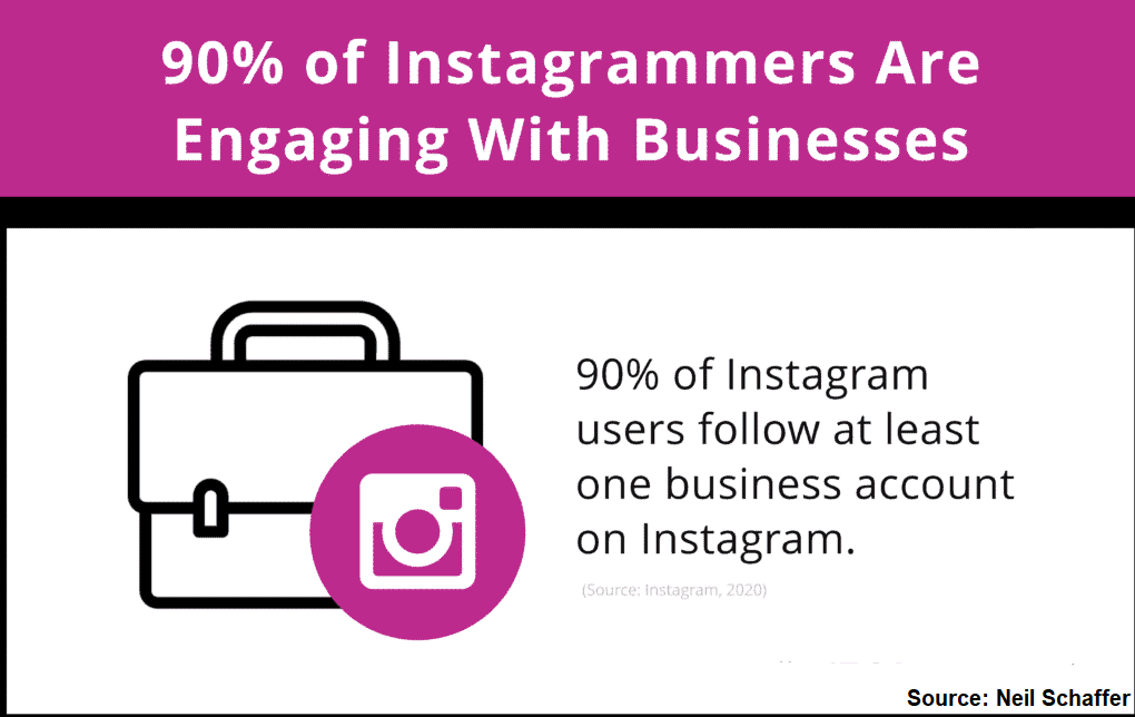 90 Of Instagrammers Are Engaging With Businesses